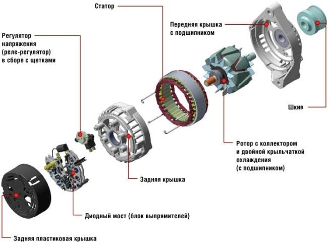 генератор автомобиля